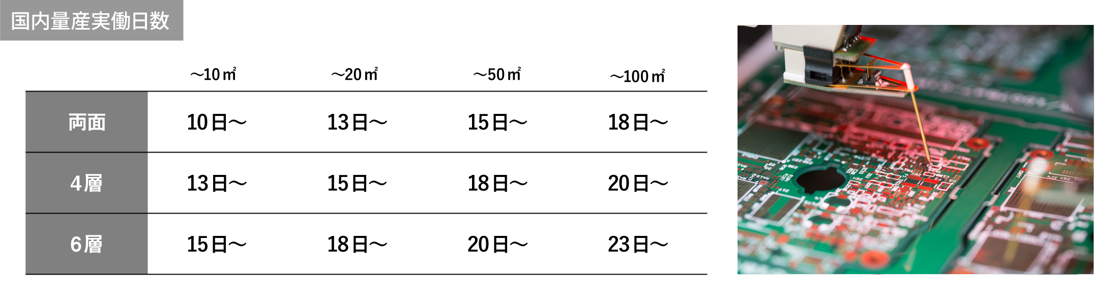 国内量産実働日数両面4層6層?10m²10日13日15日?20m²13日15日18日?50m²15日18日20日?100m²18日20日23日
