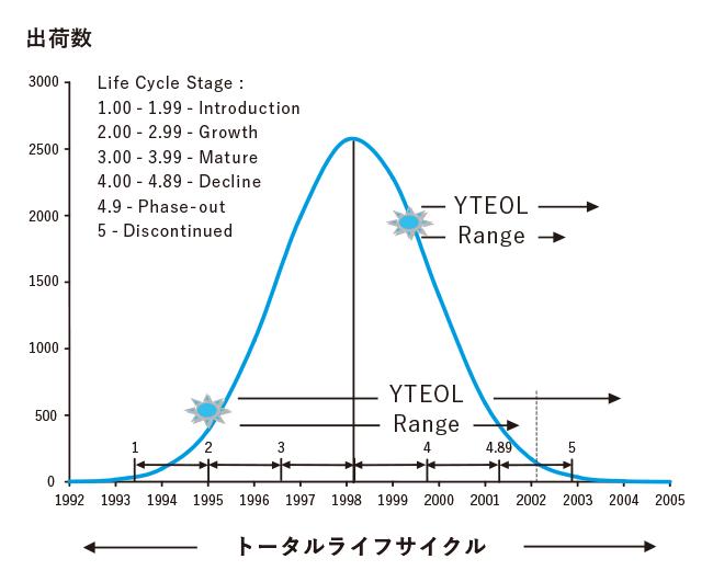 EOL予測情報(ライフサイクル)